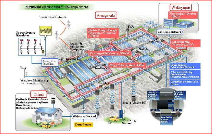Mitsubishi Electric Smart Grid