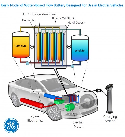 Conceptual design of a water-based flow battery GE scientists are researching as part of ARPA-E's RANGE program. This battery could be one-fourth the cost of current car batteries, and could nearly triple the distance electric vehicles could travel on a single charge.
