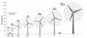 Wind Turbine Size Increase