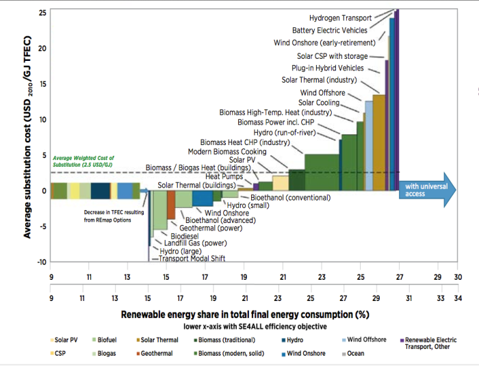 Average Cost of Substituting Fossil Fuels with Different Forms of Renewable Energy