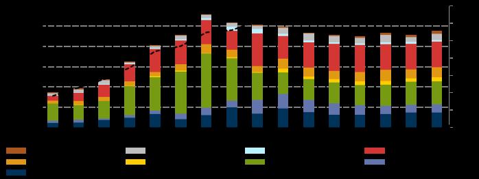 IEA Energy Snapshot of the Week