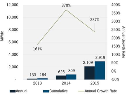 latin-america-solar-growth