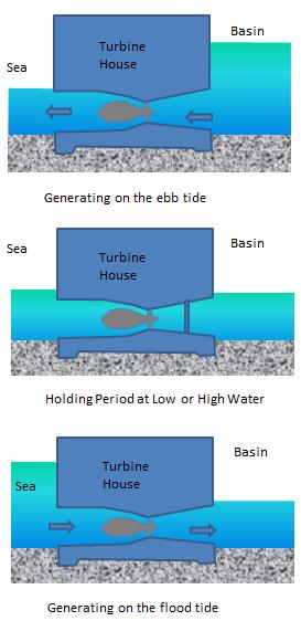 operation-of-turbines