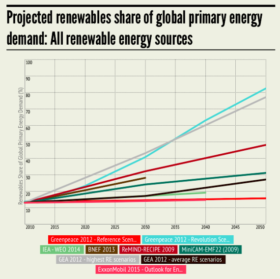 Projected-renewables-share-of-global-primary-energy-570x568