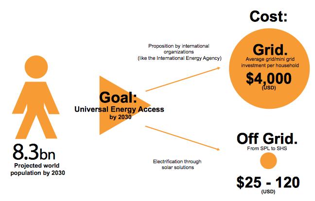 Scenarios achieving universal energy access. Credit: GOGLA