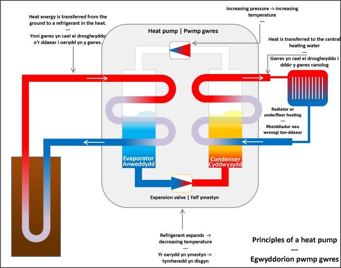 How a heat pump works.