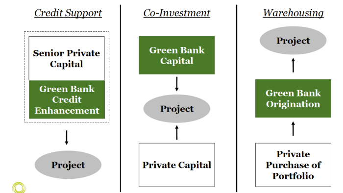 Green banks use multiple structures to draw in more investment capital at better financing terms.